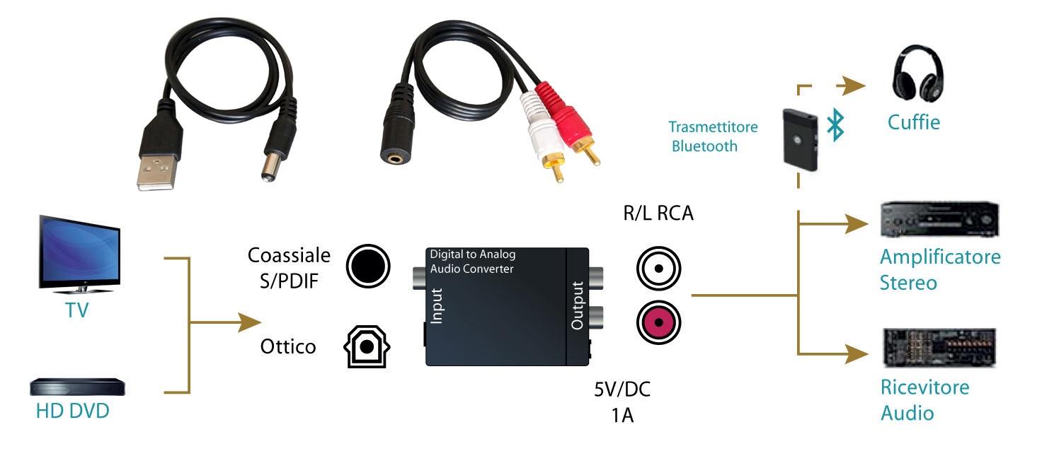 Schema Cablaggio Hdmi : Cavi hdmi hd multimediali accessori per installazione impianti hi